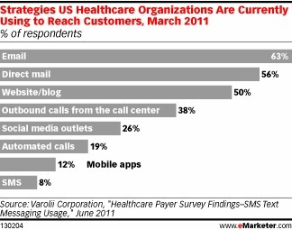 Healthcare marketers struggle to meet audiences in social channels | Pharma | Scoop.it