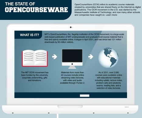 The State of OpenCourseWare - Infographic | Digital Delights - Digital Tribes | Being practical about Open Ed | Scoop.it