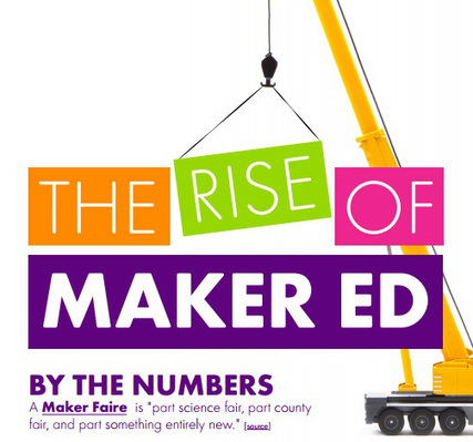A Brief History of Makerspaces - Curiosity Commons | iPads, MakerEd and More  in Education | Scoop.it