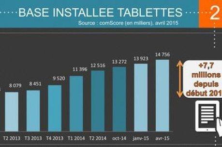 Infographie : la MMAF publie son baromètre sur les français et le téléphone mobile | Clic France | Scoop.it