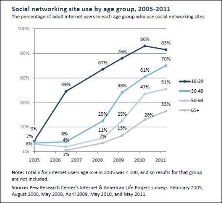 American social media usage reaches milestone | Social-Business-Marketing | Scoop.it