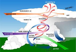Tornadoes | Natural Disasters | Scoop.it