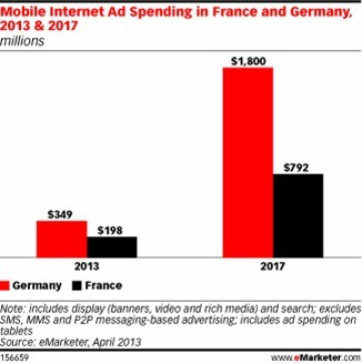 Mobile Ad Spend on the Rise in Germany and France - eMarketer | Go Mobile | Scoop.it
