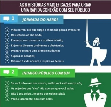 6 estruturas clássicas de histórias | Serious Play | Scoop.it