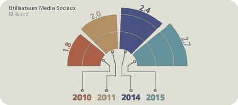 [Infographie] La puissance du Social Média | Social Media Curation par Mon Habitat Web | Scoop.it