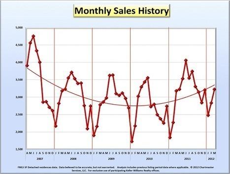 The Real Estate Market in Atlanta is Improving   Chapman Hall Realtors   Scoop.it