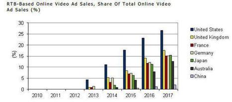 Native Ads, vidéo, mobile... le RTB envahit la pub online   web trends   Scoop.it