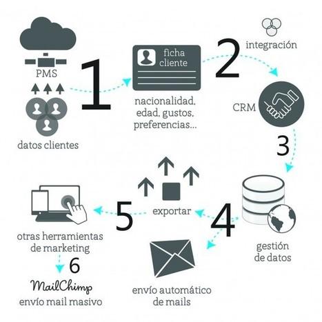 Estrategias y herramientas de outbound marketing para hoteles - TecnoHotel   Social Media   Scoop.it