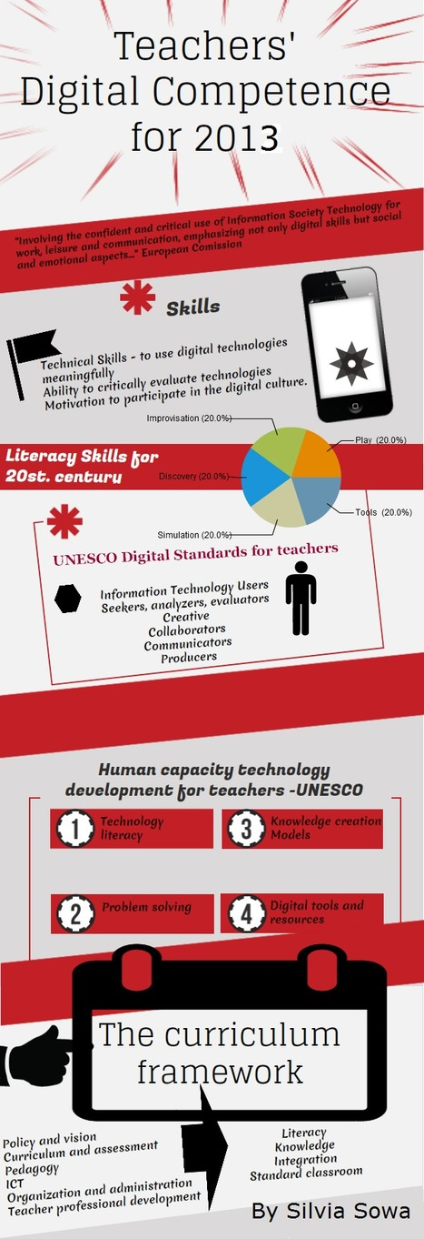 Infography: Digital competences | Digital Competences for teachers | Scoop.it