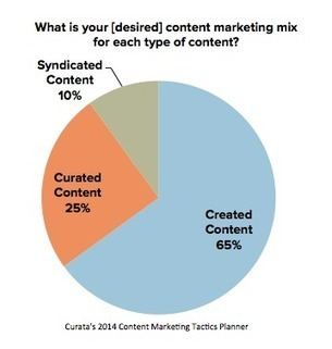 Why You Should Shift Your Content Marketing Focus to ROI | Content Creation, Curation, Management | Scoop.it