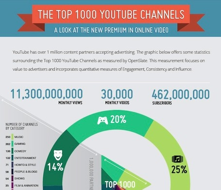 YouTube's Top 1,000 Channels Reveal an Industry Taking Shape | Social Media and Journalists | Scoop.it