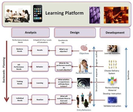 ADDIE Backwards Planning Model | E-Learning and Online Teaching | Scoop.it