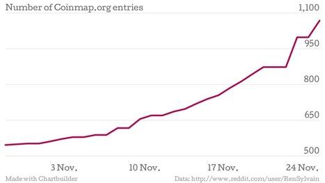 CoinMap: Bitcoin-Accepting Merchants Increased 81% in November | New Medium of exchange | Scoop.it