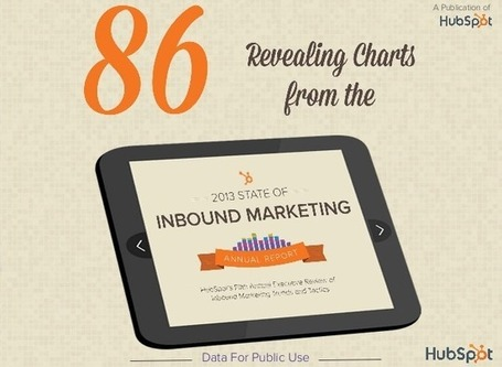 The Ultimate Resource for 2013 Inbound Marketing Stats and Charts [SlideShare] | Designing design thinking driven operations | Scoop.it