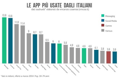 Italiani navigatori mobili: ecco le app più usate | Vincos Blog | Digital Marketing News & Trends... | Scoop.it