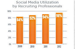 Social Media and Recruiting: Top Channels and Trends for 2013 | Social Media for Recruiting | Scoop.it