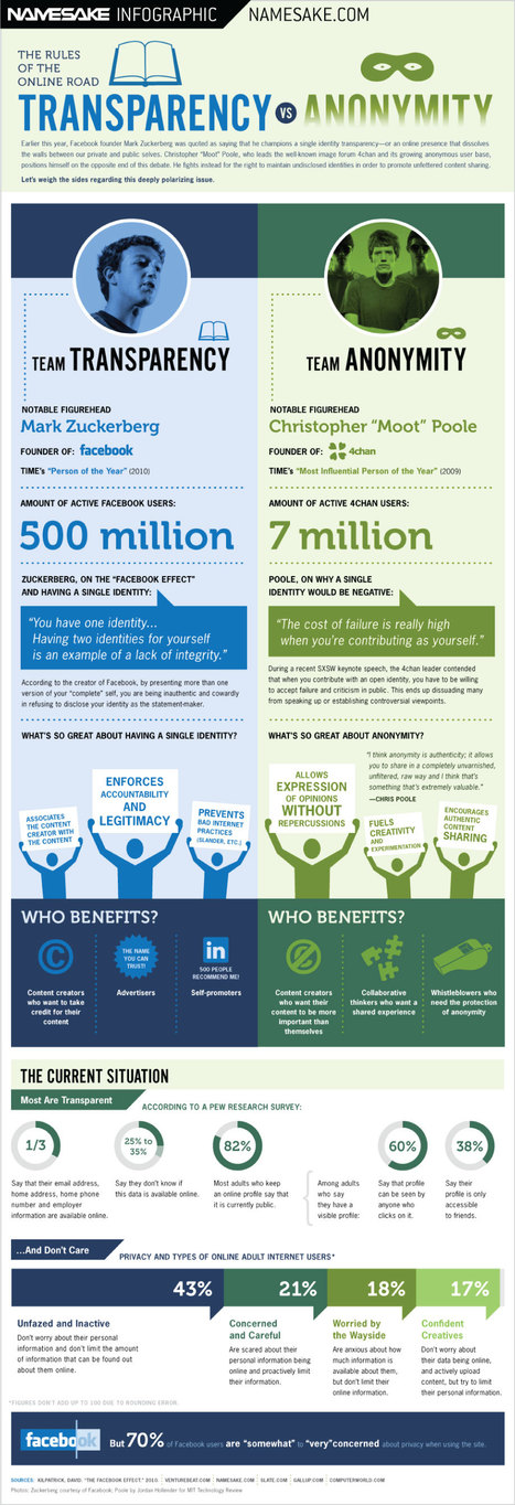 Who Are You Online? Transparency vs Anonymity [infographic] | EdTech, E-Learning | Scoop.it