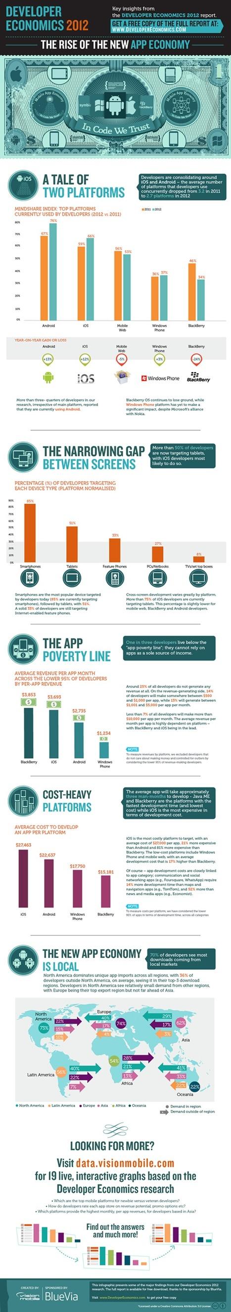 The Rise Of The New App Economy | IdeiotaS | Scoop.it