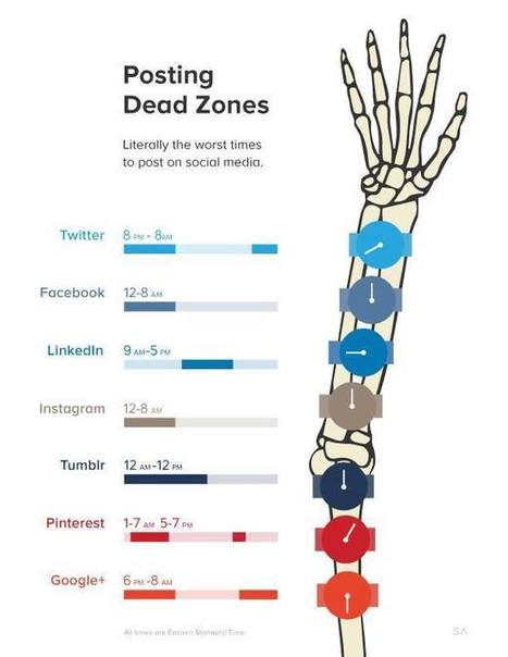 [Infographie] Les pires moments pour poster sur les réseaux sociaux | Médias sociaux : actualités et pépites du web | Scoop.it