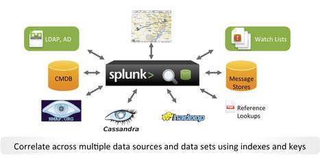 Hadoop and Splunk Use cases   Splunk Blogs   Hadoop Ecosystem   Scoop.it