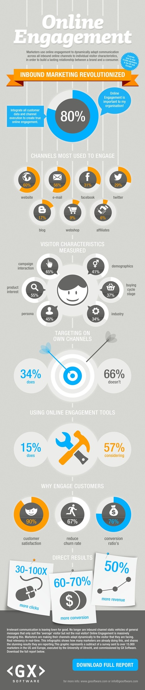 The state of Online Engagement 2012 | Visual.ly | New technologies and public participation | Nouvelles technologies et participation publiques | Scoop.it