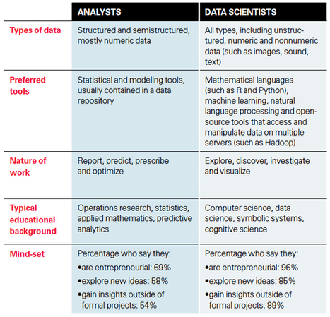 Getting Value From Your Data Scientists | MIT Sloan Management Review | HR Analytics and Big Data @ Work | Scoop.it