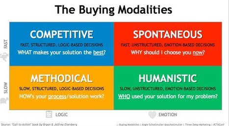 How to Make Your Landing Page More Persuasive Using Buying Modalities - Unbounce | Health care trade plays a vital part within the economy of a country. | Scoop.it