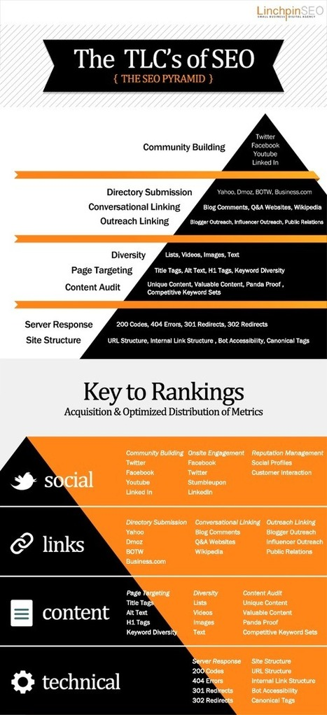 SEO Pyramid: 4 Most Important Keys To Better Ranking [Infographic]   EPIC Infographic   Scoop.it