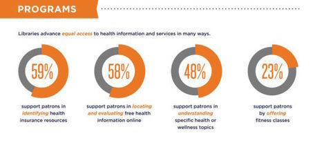 How libraries can help improve your health (infographic) | innovative libraries | Scoop.it
