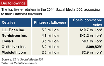 Social Media - How Pinterest leads to sales - Internet Retailer | Pinterest | Scoop.it