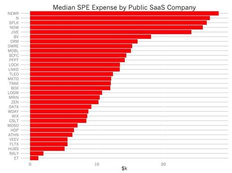 Benchmarks For Employee Stock Based Compensation In SaaS Startups | The Future of HR | Scoop.it
