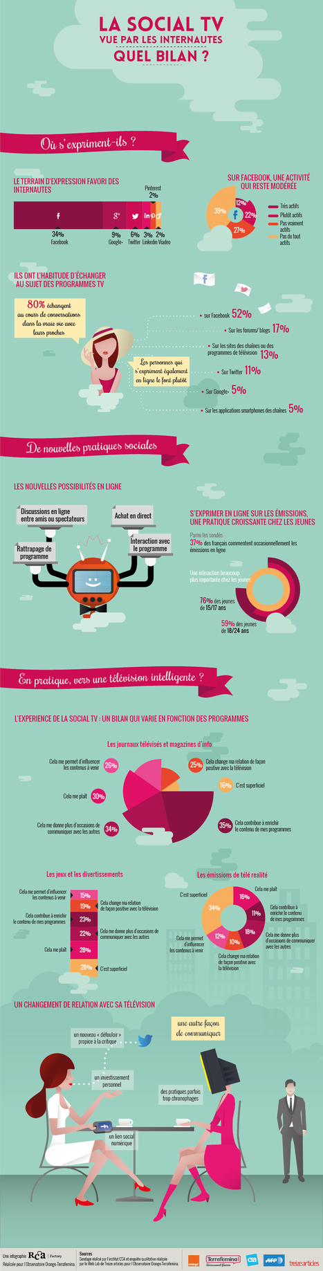 Social TV in France | Infographie | E-Transformation des médias (TV, Radio, Presse...) | Scoop.it