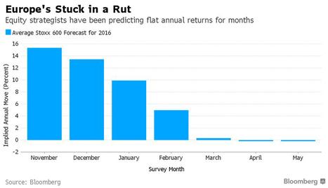 Los analistas no esperan grandes movimientos en las Bolsas europeas | Top Noticias | Scoop.it