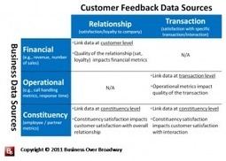 How to do what customers want : Linking Operational and VoC Metrics | It's All About Customers | Scoop.it