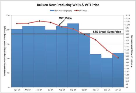 The U.S. Production Decline Has Begun   Art Berman   Pétrole et gaz de schiste   Scoop.it
