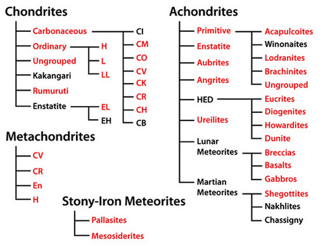 (EN) - Northern Arizona University Meteorite Laboratory | nau.edu | Glossarissimo! | Scoop.it