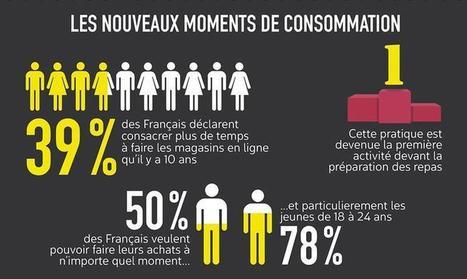 Infographie : les nouveaux temps de l'e-consommation | Offremedia | FLUNCH NEWS | Scoop.it