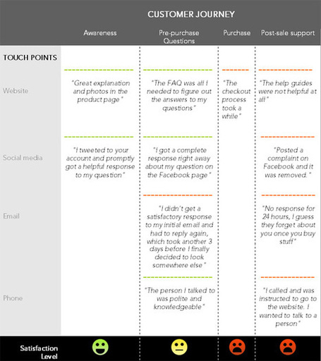 Improving UX with Customer Journey Maps | UX Design | Scoop.it