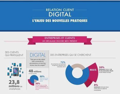 Relation client et digital, l'enjeu des nouvell...   VRM (Vendor Relationship Management)   Scoop.it