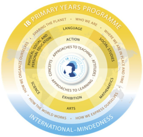 The learner profile at the heart of everything | IST PYP | Ali's PYP library | Scoop.it