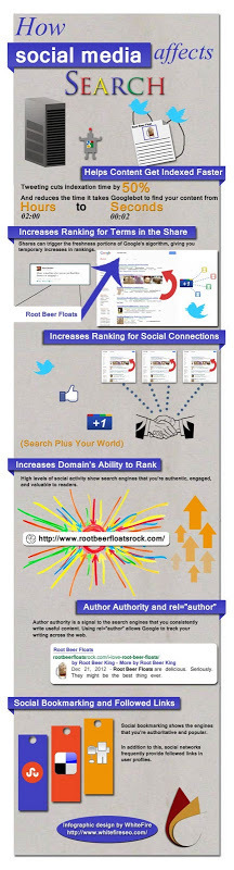 Comment les réseaux sociaux impactent le référencement ? | Think Digital - Tendances et usages des médias sociaux | Scoop.it