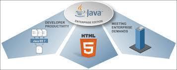 Java Tutorials   Development Tutorial   Scoop.it