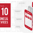 Top 10 Smartphones in May 2014 - Counterpoint Technology ...   Tech News   Scoop.it