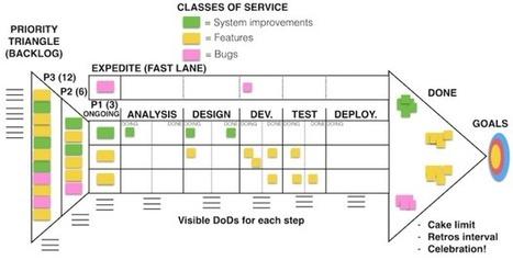 The Arrow - Advanced kanban board | Agile Methods | Scoop.it