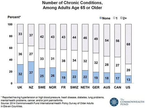 U.S. Healthcare For Seniors Ranked Poorly Compared To 10 Other Countries | Health Care Business | Scoop.it