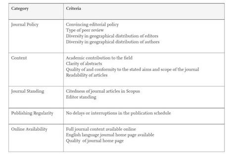 4 Razones para preferir Scopus en Ciencias Sociales y Humanidades | Educacion, ecologia y TIC | Scoop.it