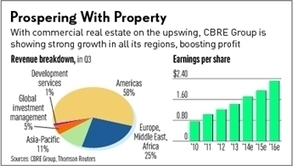 As Commercial Real Estate Rises, So Does CBRE Group | Commercial Real Estate Investment | Scoop.it