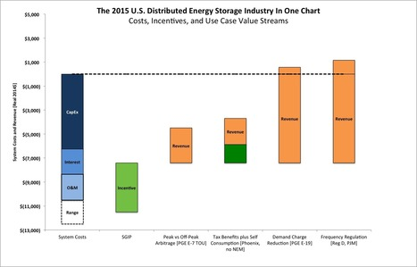 The distributed energy storage industry described in one chart | Micro generation - Energy & Power systems | Scoop.it