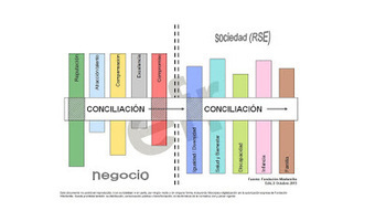 Conciliator 2.0 vs Dark Worker: Conciliación. Un concepto en evolución | Conciliación (de la vida personal y profesional) | Scoop.it