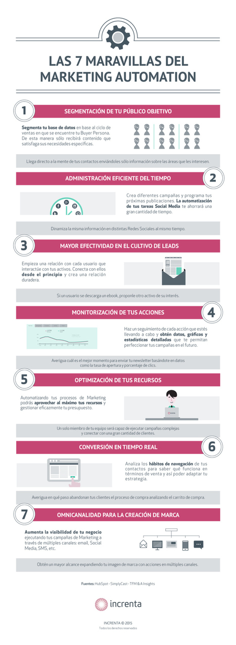 7 maravillas del Marketing Automation #infografia #infographic #marketing | Redes sociales y Social Media | Scoop.it